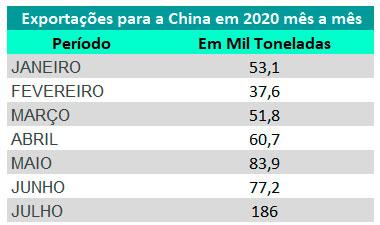 tab-export-china