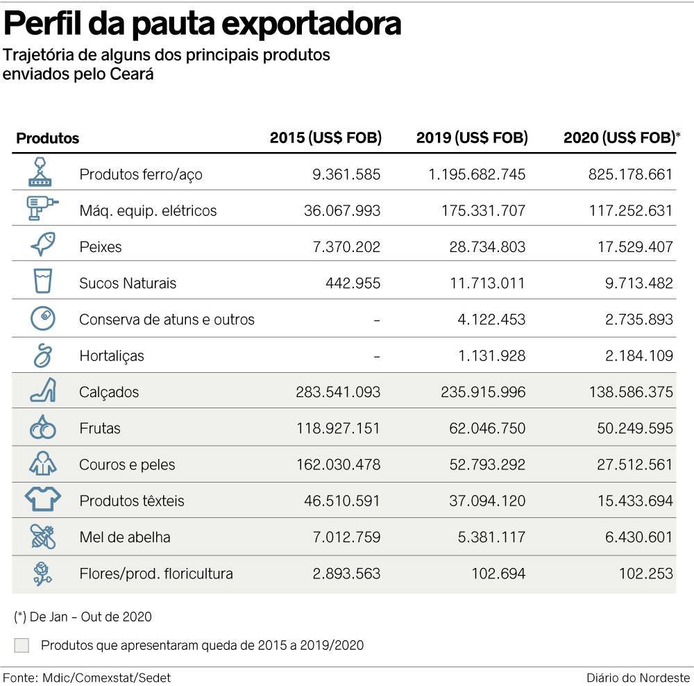 exporta-tab