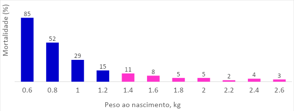viabilidade-leitao-graf-2