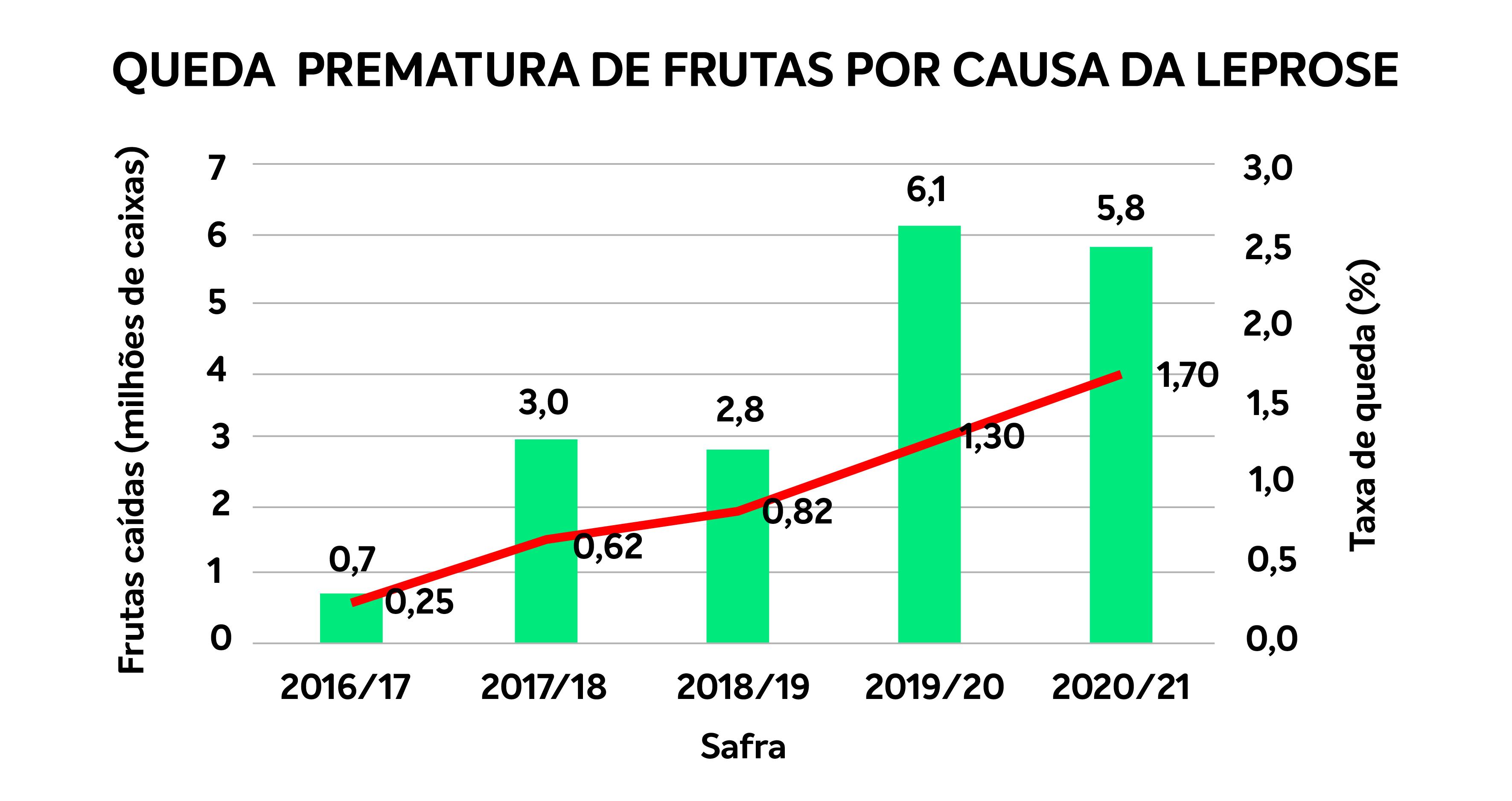 fundecitrus-graf