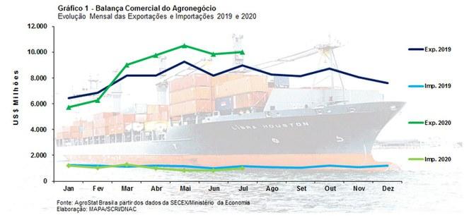mapa-graf-exportacao-ago-2020
