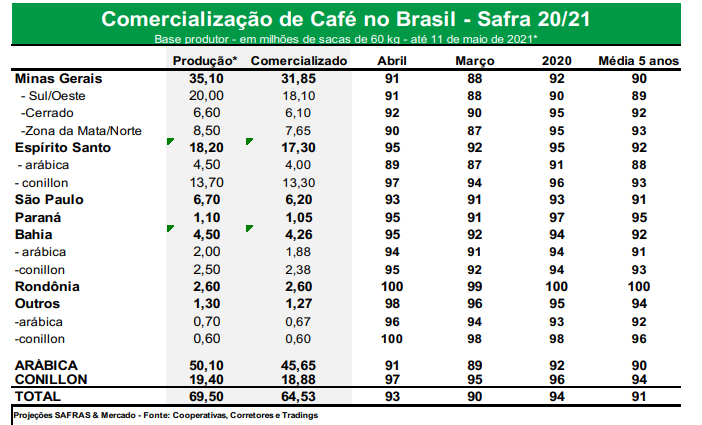 tab-cafe-safras-comercializacao
