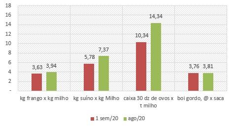 milho-tab-ago-20a