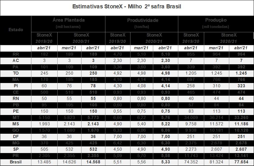 milho-stonex-21a-marco